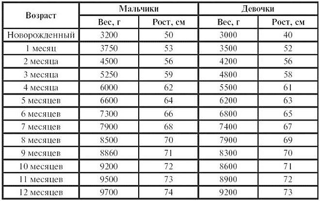 Таблица роста и веса ребенка по месяцам